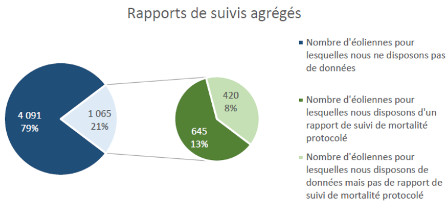 (Source : LPO Juin 2017 Le parc éolien français et ses impacts sur l'avifaune)