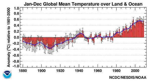 En haut à droite, on voit bien le plateau : la température s'est stabilisée depuis une dizaine d'années. C'est la pause qui dérange.