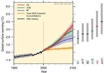 Prévisions du GIEC - Dans tout les cas il y a une croissance quasi exponentielle de la température globale  moyenne.La courbe orangée correspond aux simulations effectuées en maintenant les concentrations  atmosphériques aux niveaux de 2000