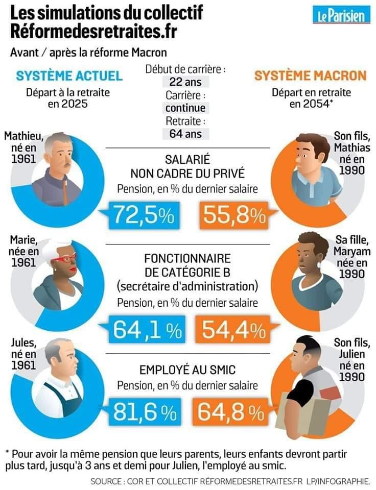 L'impact de la réforme que Macron tente d'imposer ou des raisons bien concrêtes des manifestations en cours ou à venir