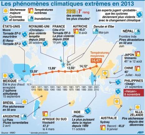 Cyclones, Typhons, aléas météorologiques et réchauffement climatique. Information ou manipulation ?